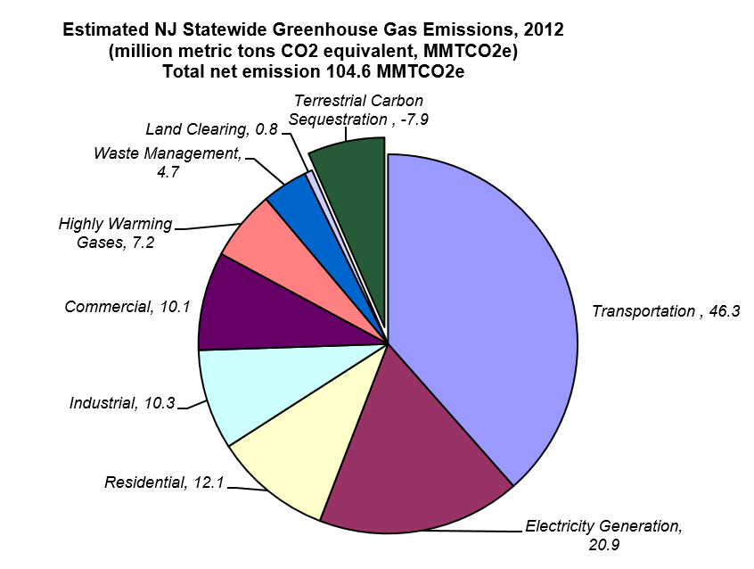 Njdep Air Quality Energy Sustainability Transportation