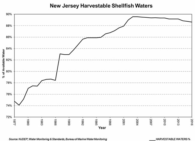 NJDEP-Division of Water Monitoring and Standards