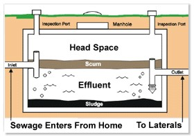 Njdep division of water quality bureau of nonpoint for Septic tank basics