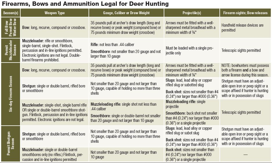 NJDEP Division of Fish & Wildlife - White-tailed Deer in New