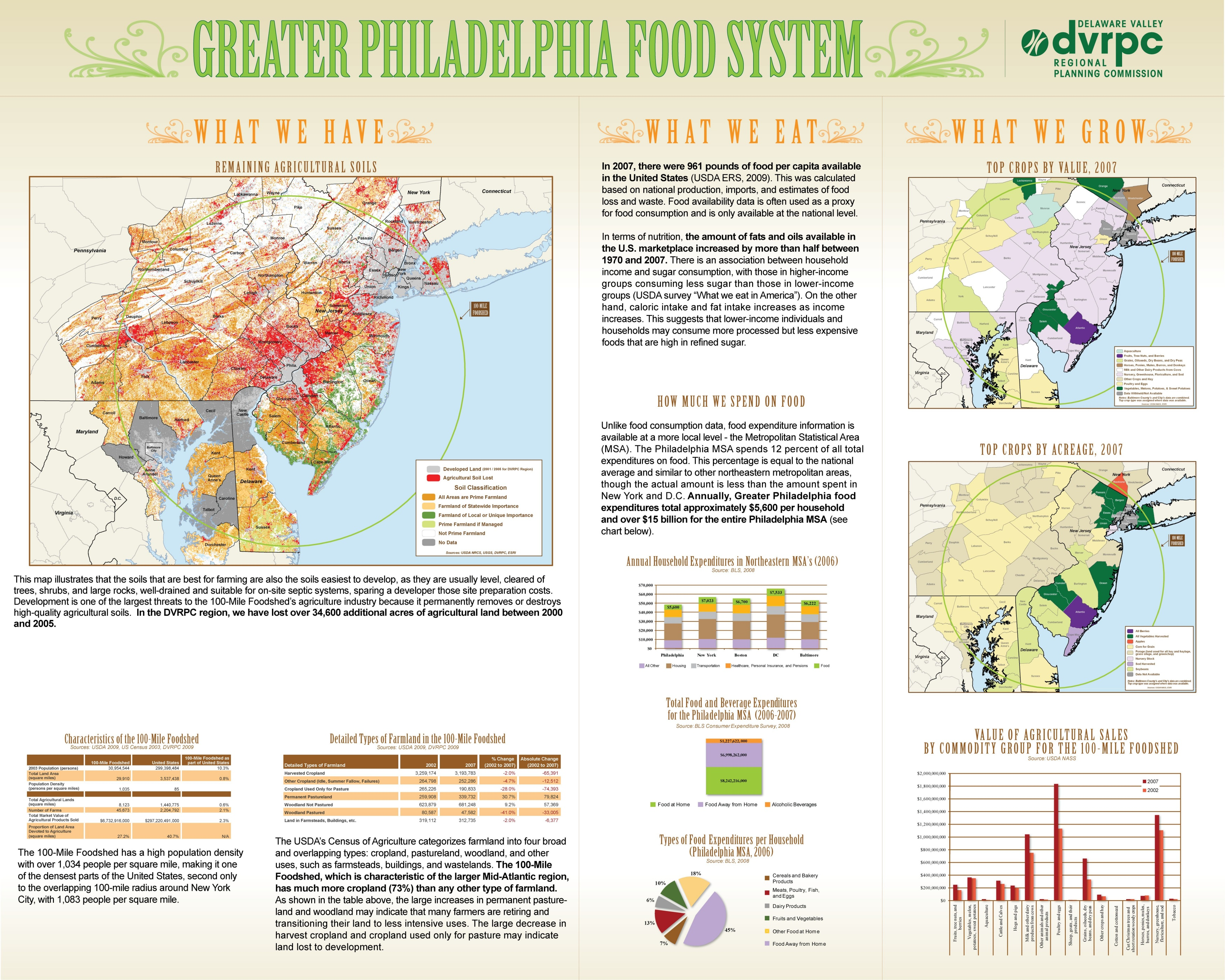 Kimberly korejko greater philadelphia food system sciox Image collections