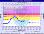 Image of NWS AHPS River Rise Forecast Graphic.