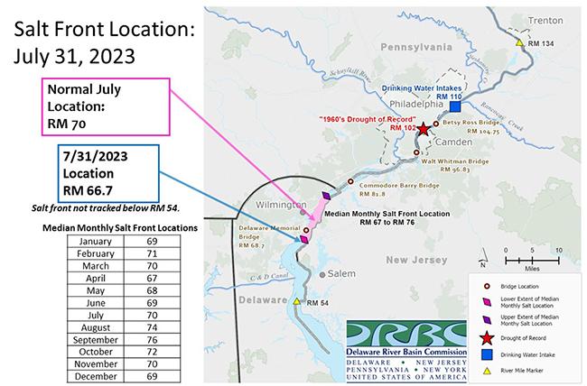 Delaware River Basin Commissionsalt Line