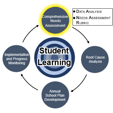 Annual School Planning Comprehensive Needs Assessment It might seem self evident that the need to learn should underpin. comprehensive needs assessment