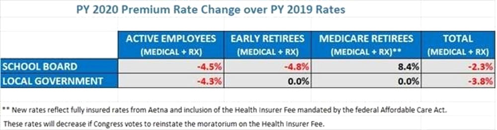 PY 2020 Premium Change over PY 2019 Rates
