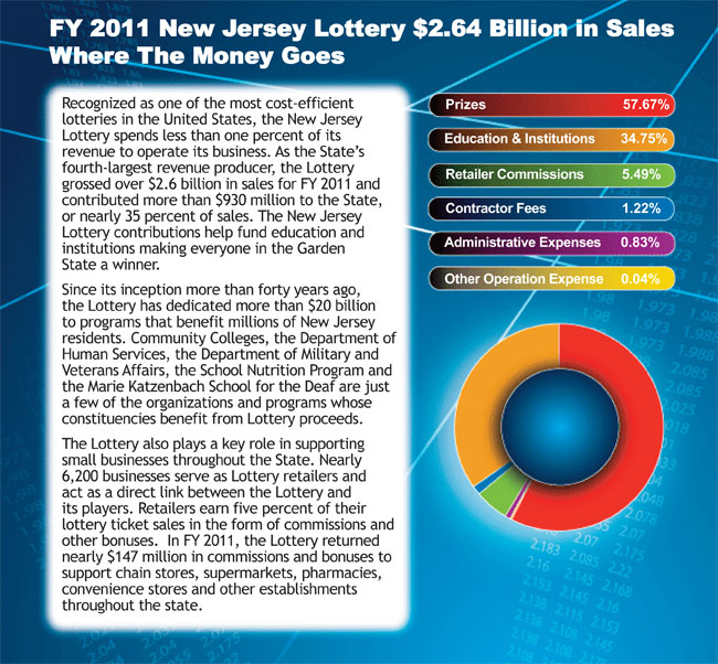 LotteryTickets: Nj Lottery