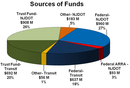 Transportation Capital Program FY 2010