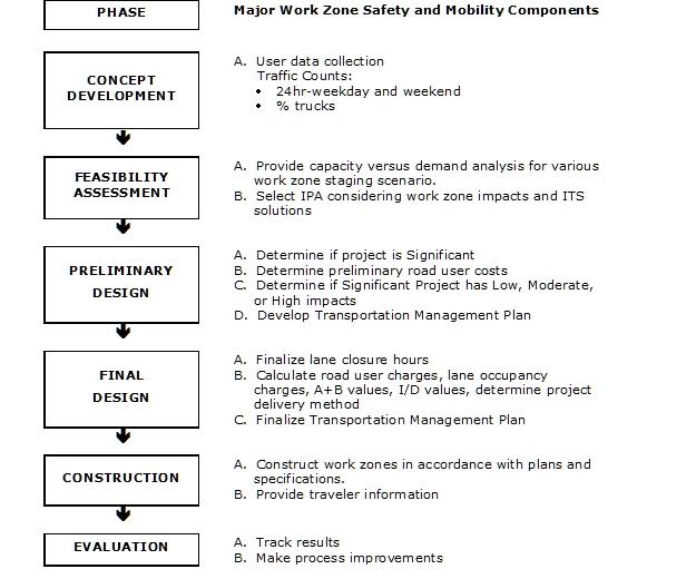 Traffic mitigation guidelines for Transport management plan template