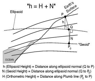 Survey Manual Chap 4 GPS Surveys