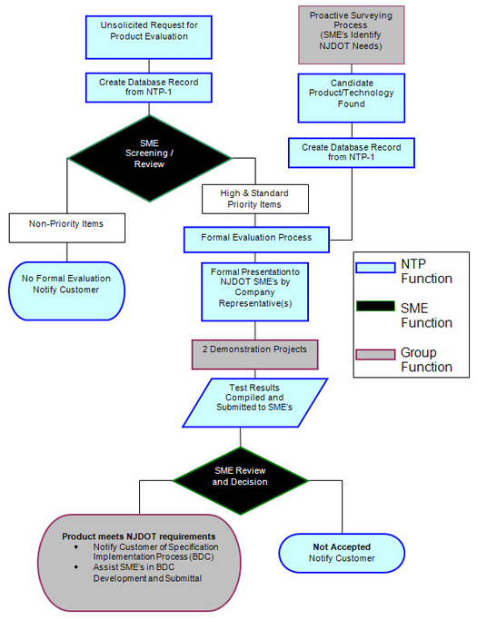 Njdot New Technology And Products Evaluation Process Flowchart