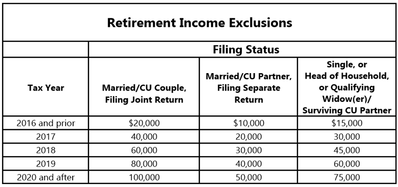 Nj Division Of Taxation Income Exclusions